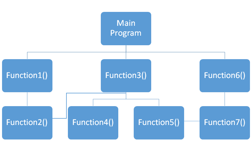 Procedure Oriented Programming
