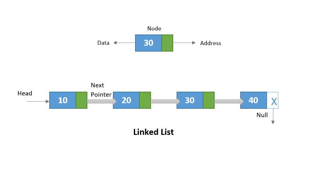Find the middle element of linked list in C