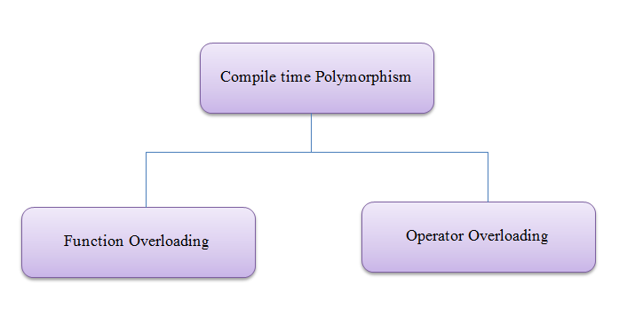 Compile Time Polymorphism in C++