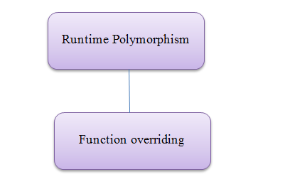Runtime polymorphism in C++