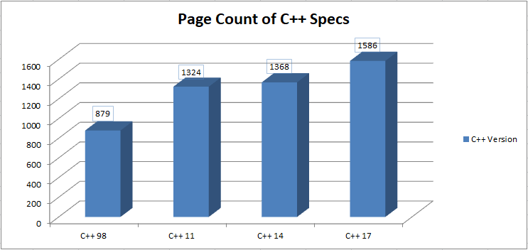 C++ 17 - Page Count of Specs