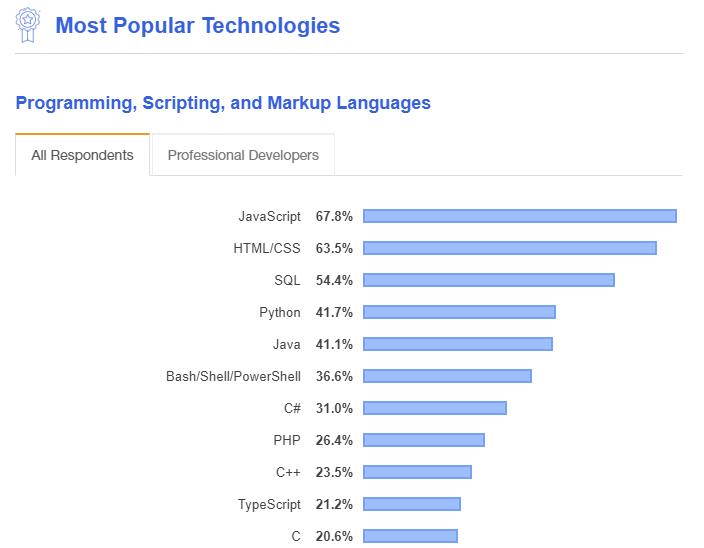 StackOverFlow Developer Survey Results 2019