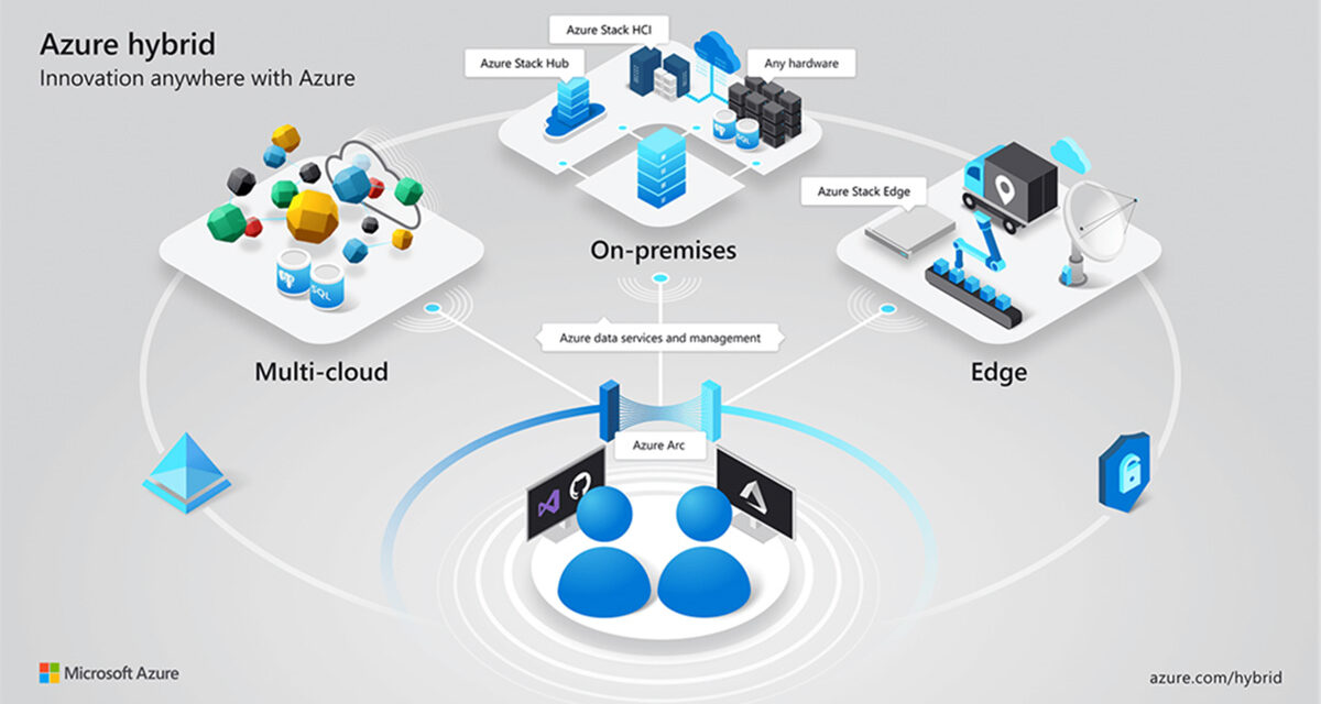 Azure's hybrid design abilities brings Innovation to the Business