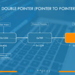 Double Pointer (Pointer to Pointer) in C